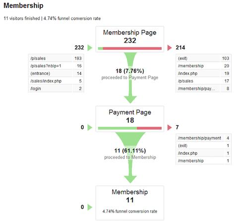 Como otimizar o funil de vendas: exemplo de visualização de um funil no Google Analytics