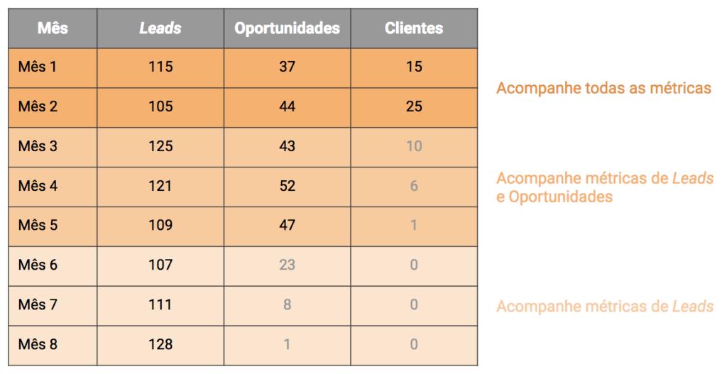 Exemplo de visualização de cohort