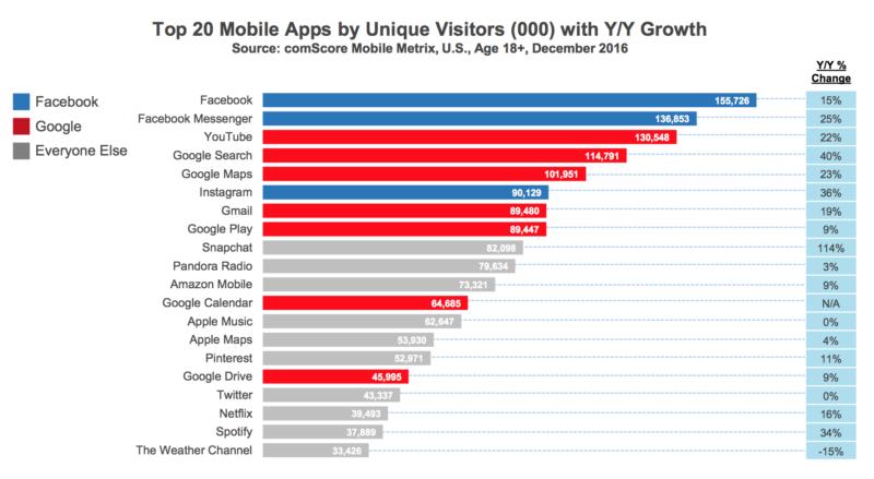 Os aplicativos de celular, dominados pelo Facebook e pelo Google, representam mais da metade do tempo que passamos no celular.