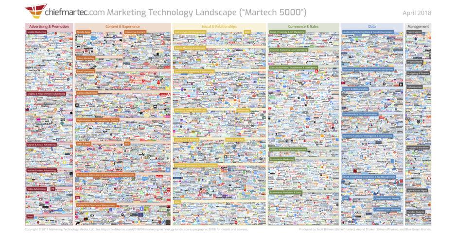 Entenda definitivamente o mercado de personalização web