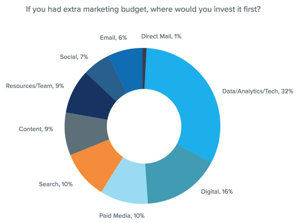 Merkle Customer Engagement Report (Q3 2019)