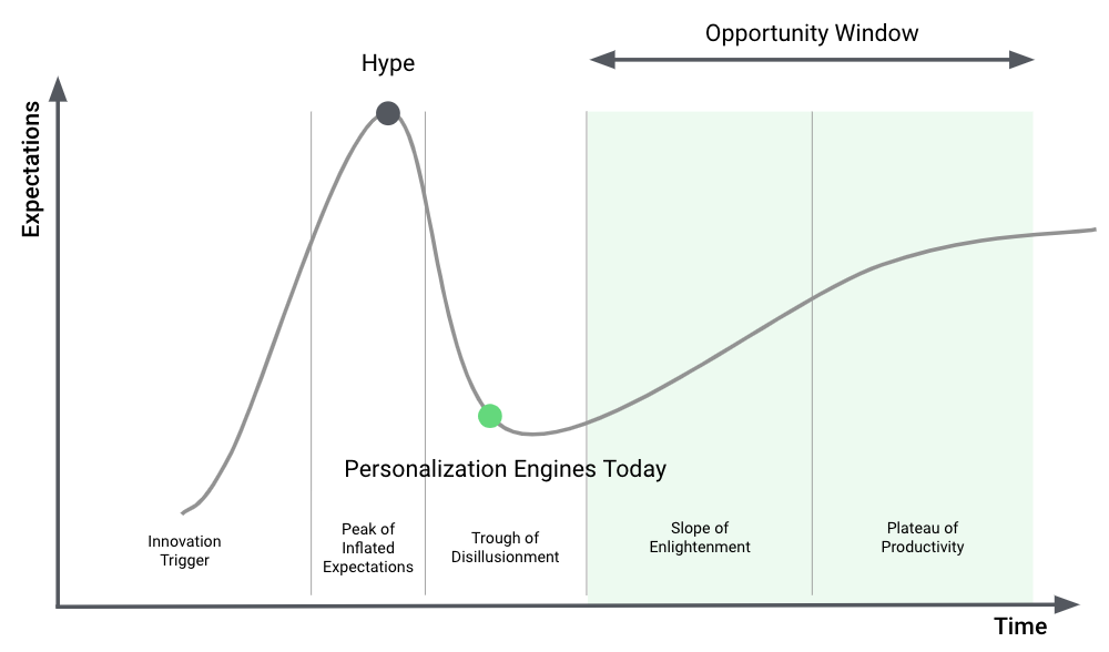 2019 Gartner Hype Cycle for Digital Marketing and Advertising