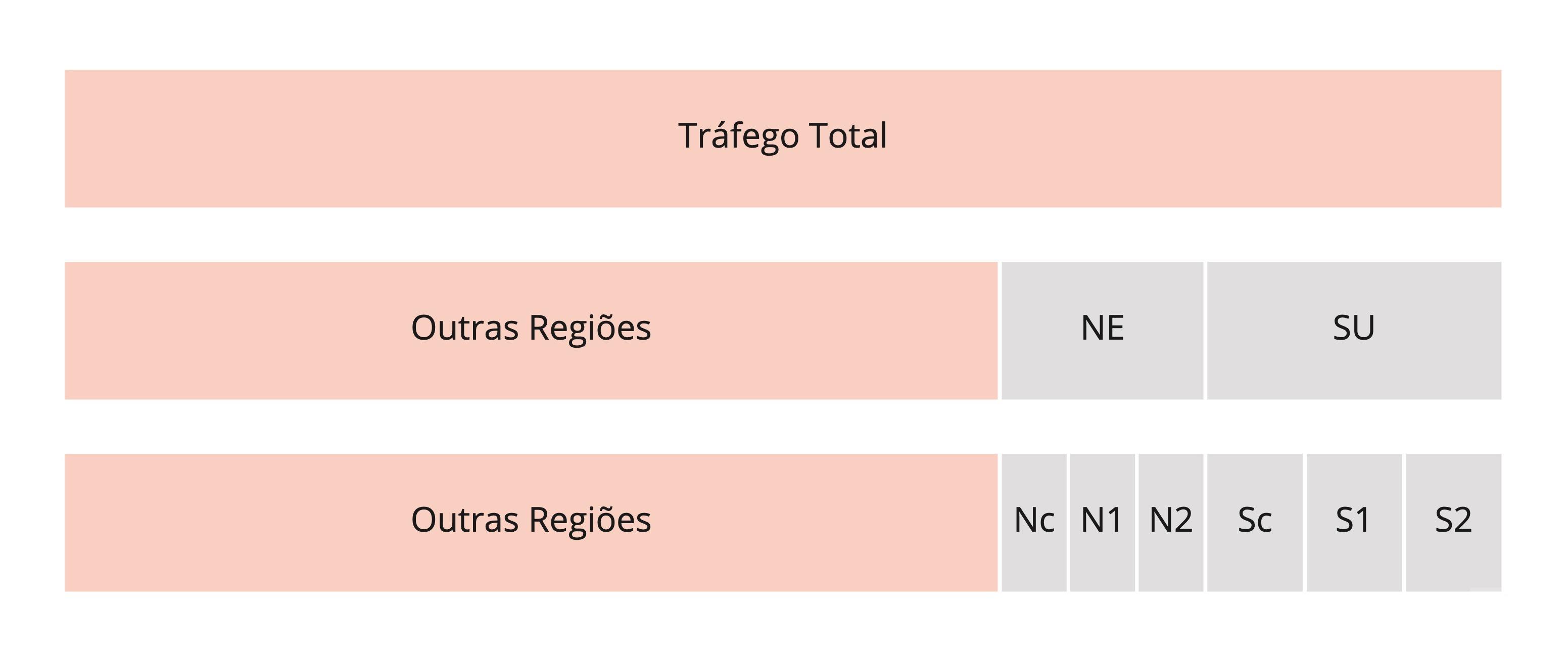 Subsegmentos de região com teste AB comum